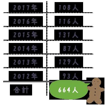 たんぽぽ子宝相談室の年度別妊娠者数