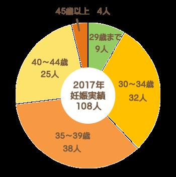 たんぽぽ子宝相談室の年代別妊娠者数